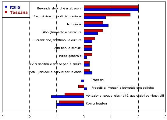 Prezzi al consumo in toscana andamento stabile negli for Calcolo istat