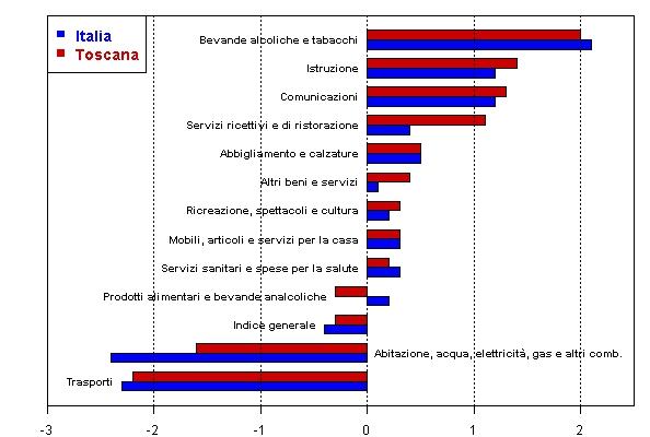 Prezzi al consumo in toscana calano energia 1 6 e for Calcolo istat