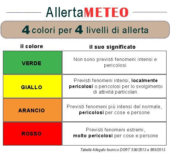 Quattro colori per quattro livelli di allerta
