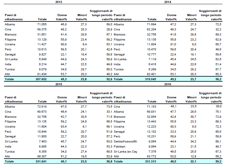 Cittadini non comunitari in Toscana: - 9,8% permessi di soggiorno ...